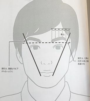 眉毛の黄金比とは